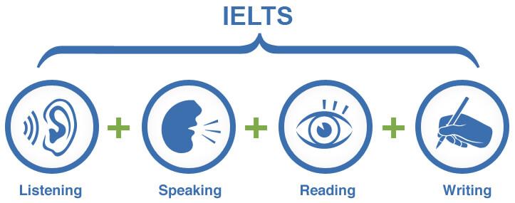 Thành Thạo 4 Kỹ Năng Trong IELTS - Lộ Trình Tự Học Từ 0 Lên IELTS 6.5 và 7.0 Cho Người Mới Bắt Đầu