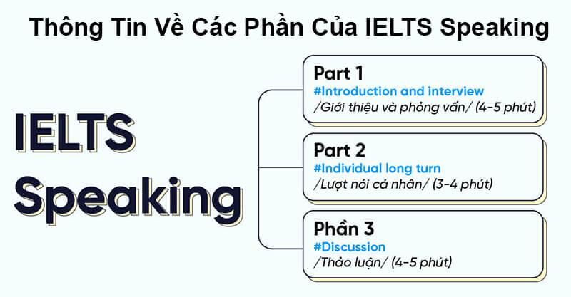 Thông Tin Về Phần Thi IELTS Speaking - Lộ Trình Tự Học Từ 0 Lên IELTS 6.5 và 7.0 Cho Người Mới Bắt Đầu